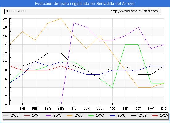 Evolucion  de los datos de parados para el Municipio de SERRADILLA DEL ARROYO hasta MAYO del 2010.