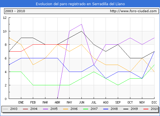 Evolucion  de los datos de parados para el Municipio de SERRADILLA DEL LLANO hasta MAYO del 2010.