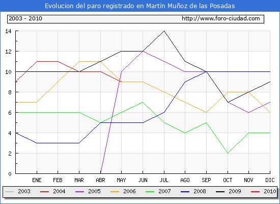 Evolucion  de los datos de parados para el Municipio de MARTIN MU�OZ DE LAS POSADAS hasta MAYO del 2010.