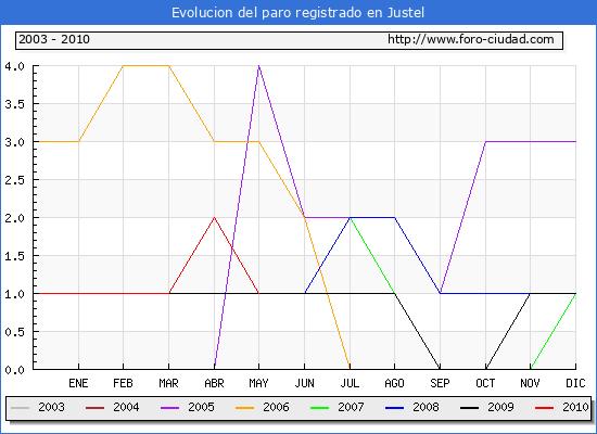 Evolucion  de los datos de parados para el Municipio de JUSTEL hasta MAYO del 2010.