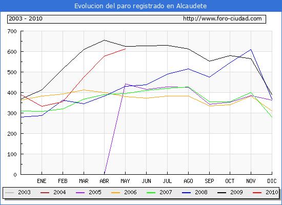 Evolucion  de los datos de parados para el Municipio de ALCAUDETE hasta MAYO del 2010.