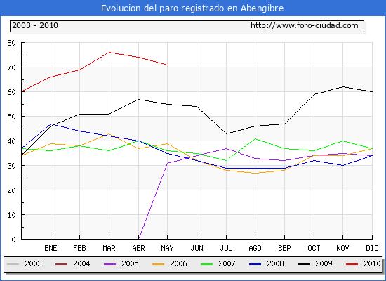 Evolucion  de los datos de parados para el Municipio de ABENGIBRE hasta MAYO del 2010.
