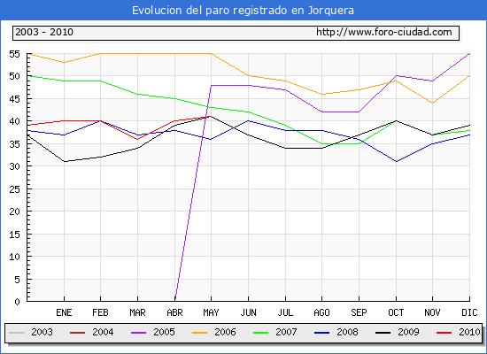 Evolucion  de los datos de parados para el Municipio de JORQUERA hasta MAYO del 2010.