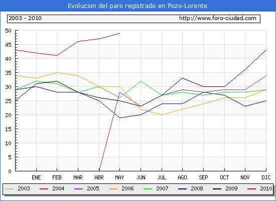 Evolucion  de los datos de parados para el Municipio de POZO-LORENTE hasta MAYO del 2010.