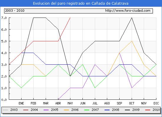 Evolucion  de los datos de parados para el Municipio de CA�ADA DE CALATRAVA hasta MAYO del 2010.