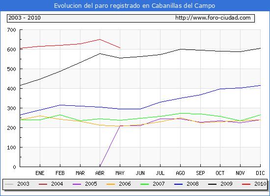 Evolucion  de los datos de parados para el Municipio de CABANILLAS DEL CAMPO hasta MAYO del 2010.