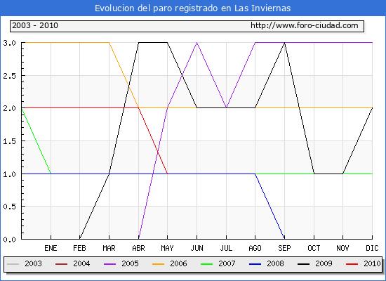 Evolucion  de los datos de parados para el Municipio de LAS INVIERNAS hasta MAYO del 2010.