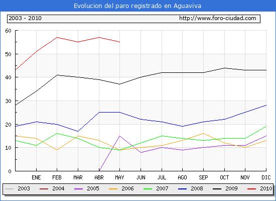 Evolucion  de los datos de parados para el Municipio de AGUAVIVA hasta MAYO del 2010.