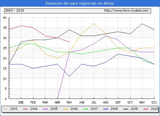 Evolucion  de los datos de parados para el Municipio de ALLOZA hasta MAYO del 2010.