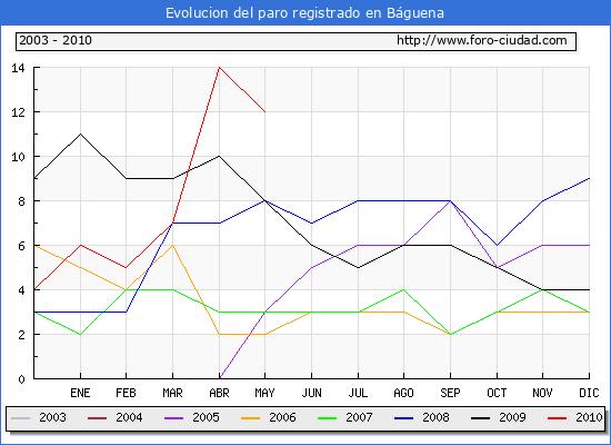 Evolucion  de los datos de parados para el Municipio de BAGUENA hasta MAYO del 2010.