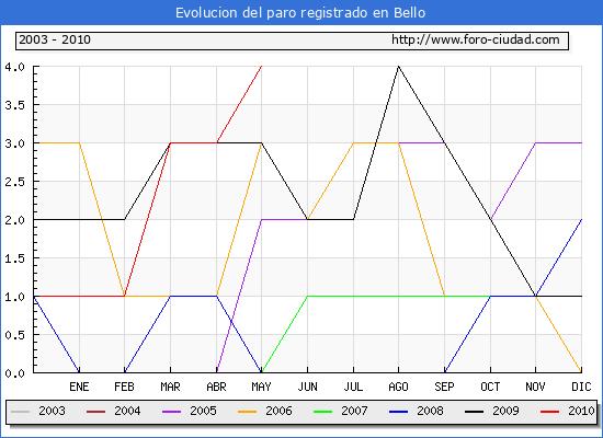Evolucion  de los datos de parados para el Municipio de BELLO hasta MAYO del 2010.