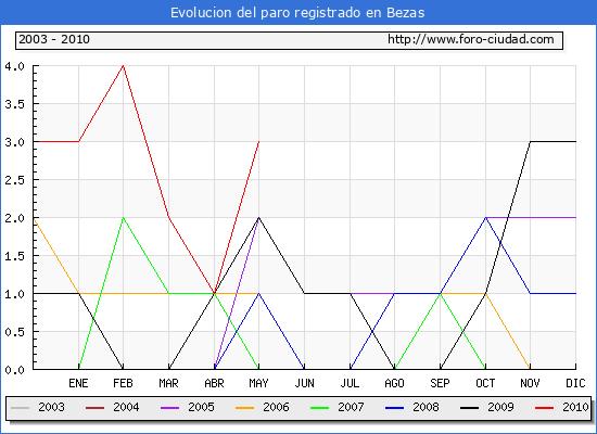 Evolucion  de los datos de parados para el Municipio de BEZAS hasta MAYO del 2010.