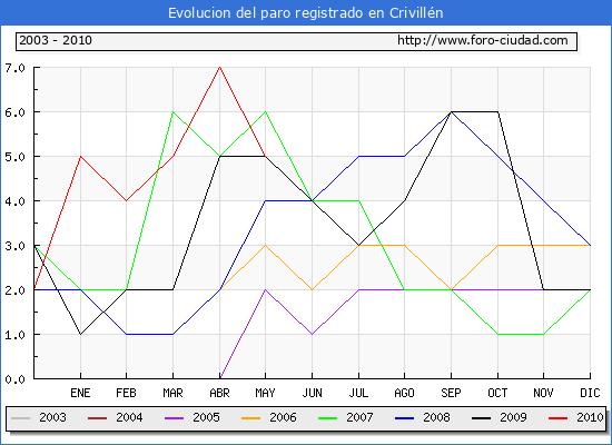 Evolucion  de los datos de parados para el Municipio de CRIVILLEN hasta MAYO del 2010.
