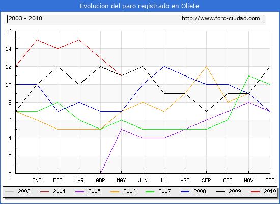 Evolucion  de los datos de parados para el Municipio de OLIETE hasta MAYO del 2010.