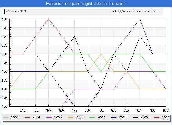 Evolucion  de los datos de parados para el Municipio de TRONCHON hasta MAYO del 2010.