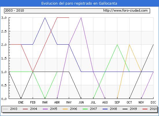Evolucion  de los datos de parados para el Municipio de GALLOCANTA hasta MAYO del 2010.