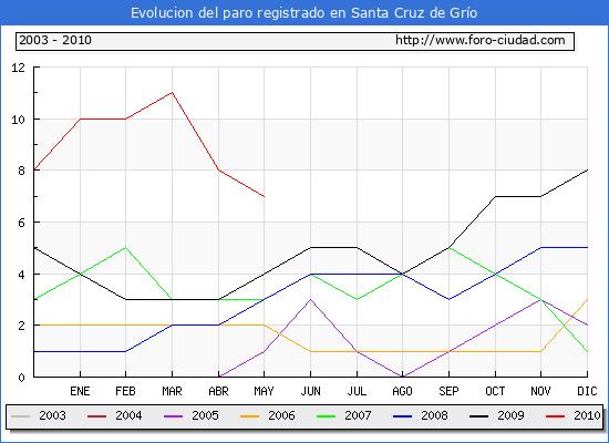 Evolucion  de los datos de parados para el Municipio de SANTA CRUZ DE GRIO hasta MAYO del 2010.