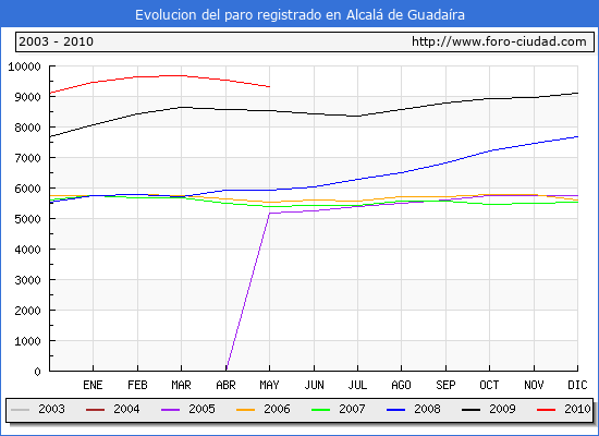 Evolucion  de los datos de parados para el Municipio de ALCALA DE GUADAIRA hasta MAYO del 2010.