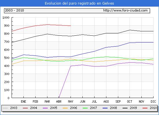Evolucion  de los datos de parados para el Municipio de GELVES hasta MAYO del 2010.