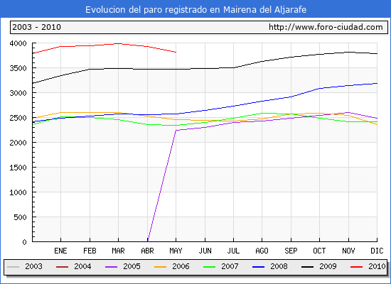 Evolucion  de los datos de parados para el Municipio de MAIRENA DEL ALJARAFE hasta MAYO del 2010.