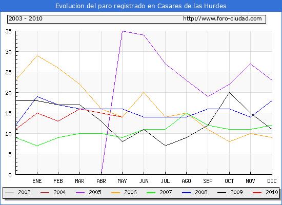 Evolucion  de los datos de parados para el Municipio de CASARES DE LAS HURDES hasta MAYO del 2010.