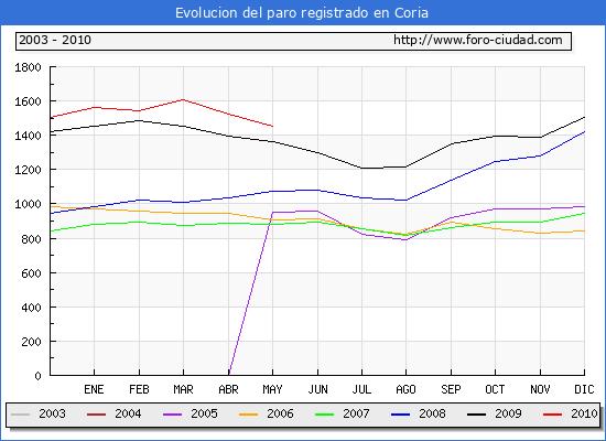 Evolucion  de los datos de parados para el Municipio de CORIA hasta MAYO del 2010.