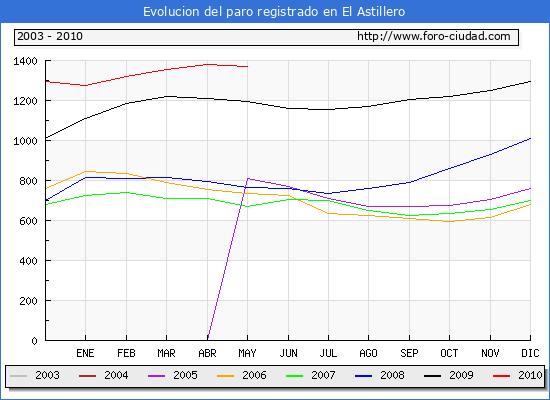 Evolucion  de los datos de parados para el Municipio de EL ASTILLERO hasta MAYO del 2010.