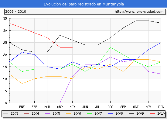 Evolucion  de los datos de parados para el Municipio de MUNTANYOLA hasta MAYO del 2010.