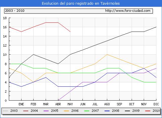 Evolucion  de los datos de parados para el Municipio de TAVERNOLES hasta MAYO del 2010.