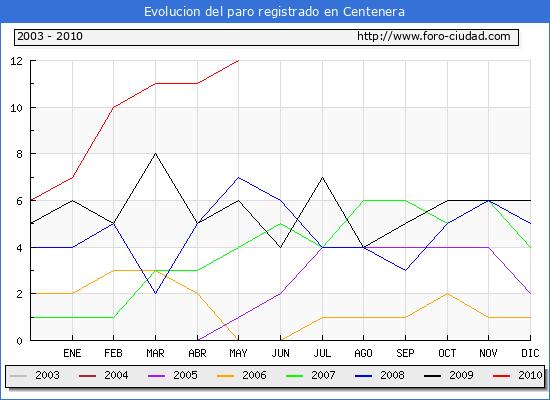 Evolucion  de los datos de parados para el Municipio de CENTENERA hasta MAYO del 2010.
