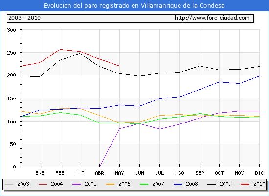 Evolucion  de los datos de parados para el Municipio de VILLAMANRIQUE DE LA CONDESA hasta MAYO del 2010.