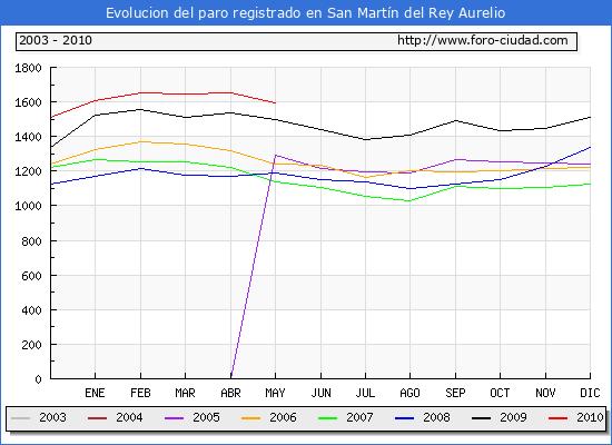 Evolucion  de los datos de parados para el Municipio de SAN MARTIN DEL REY AURELIO hasta MAYO del 2010.