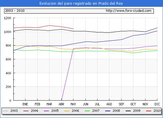 Evolucion  de los datos de parados para el Municipio de PRADO DEL REY hasta MAYO del 2010.