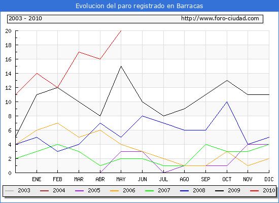 Evolucion  de los datos de parados para el Municipio de BARRACAS hasta MAYO del 2010.