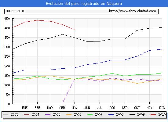 Evolucion  de los datos de parados para el Municipio de NAQUERA hasta MAYO del 2010.