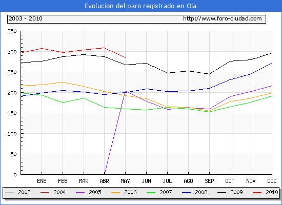 Evolucion  de los datos de parados para el Municipio de OIA hasta MAYO del 2010.
