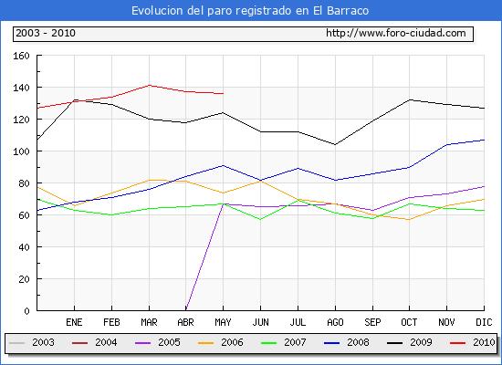 Evolucion  de los datos de parados para el Municipio de EL BARRACO hasta MAYO del 2010.