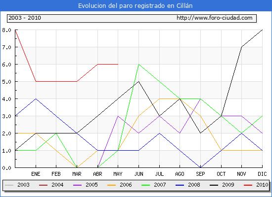 Evolucion  de los datos de parados para el Municipio de CILLAN hasta MAYO del 2010.