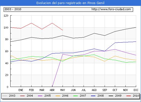 Evolucion  de los datos de parados para el Municipio de PINOS GENIL hasta MAYO del 2010.