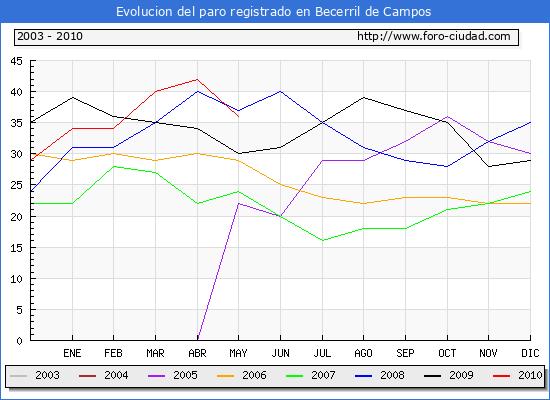 Evolucion  de los datos de parados para el Municipio de BECERRIL DE CAMPOS hasta MAYO del 2010.
