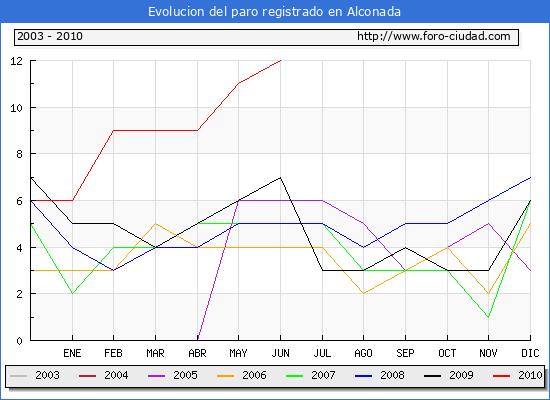 Evolucion  de los datos de parados para el Municipio de ALCONADA hasta JUNIO del 2010.