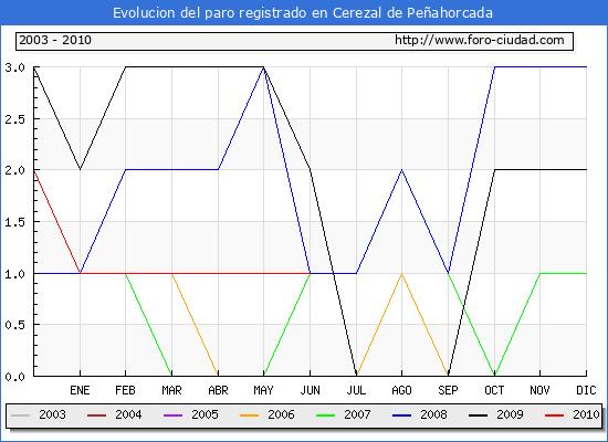 Evolucion de los datos de parados para el Municipio de Cerezal de Peñahorcada hasta Junio del 2010.