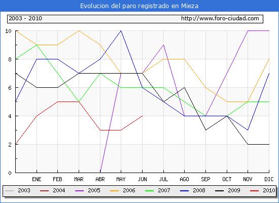 Evolucion  de los datos de parados para el Municipio de MIEZA hasta JUNIO del 2010.