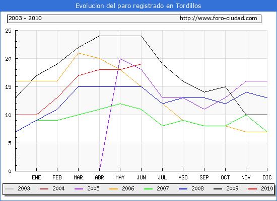 Evolucion  de los datos de parados para el Municipio de TORDILLOS hasta JUNIO del 2010.