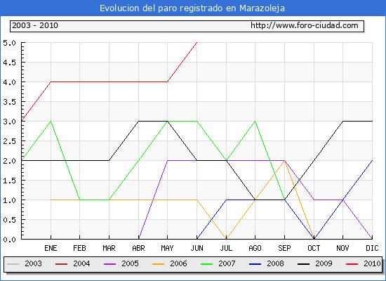 Evolucion  de los datos de parados para el Municipio de MARAZOLEJA hasta JUNIO del 2010.