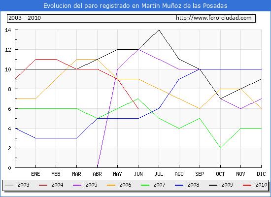 Evolucion  de los datos de parados para el Municipio de MARTIN MU�OZ DE LAS POSADAS hasta JUNIO del 2010.