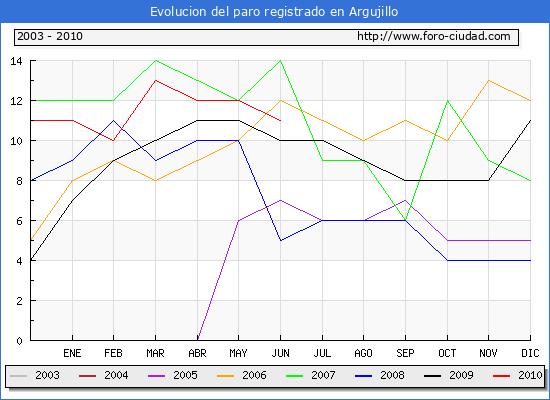 Evolucion  de los datos de parados para el Municipio de ARGUJILLO hasta JUNIO del 2010.
