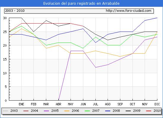 Evolucion  de los datos de parados para el Municipio de ARRABALDE hasta JUNIO del 2010.