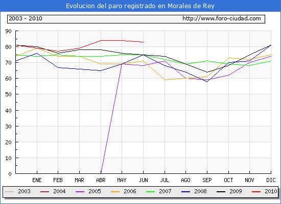 Evolucion  de los datos de parados para el Municipio de MORALES DE REY hasta JUNIO del 2010.