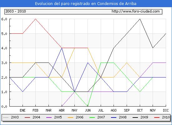 Evolucion  de los datos de parados para el Municipio de CONDEMIOS DE ARRIBA hasta JUNIO del 2010.